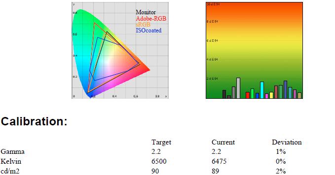 http://pepers256.free.fr/HFR/benq/Calibr%e9%20Std%2090%206500K%202-2%20LUT.PNG